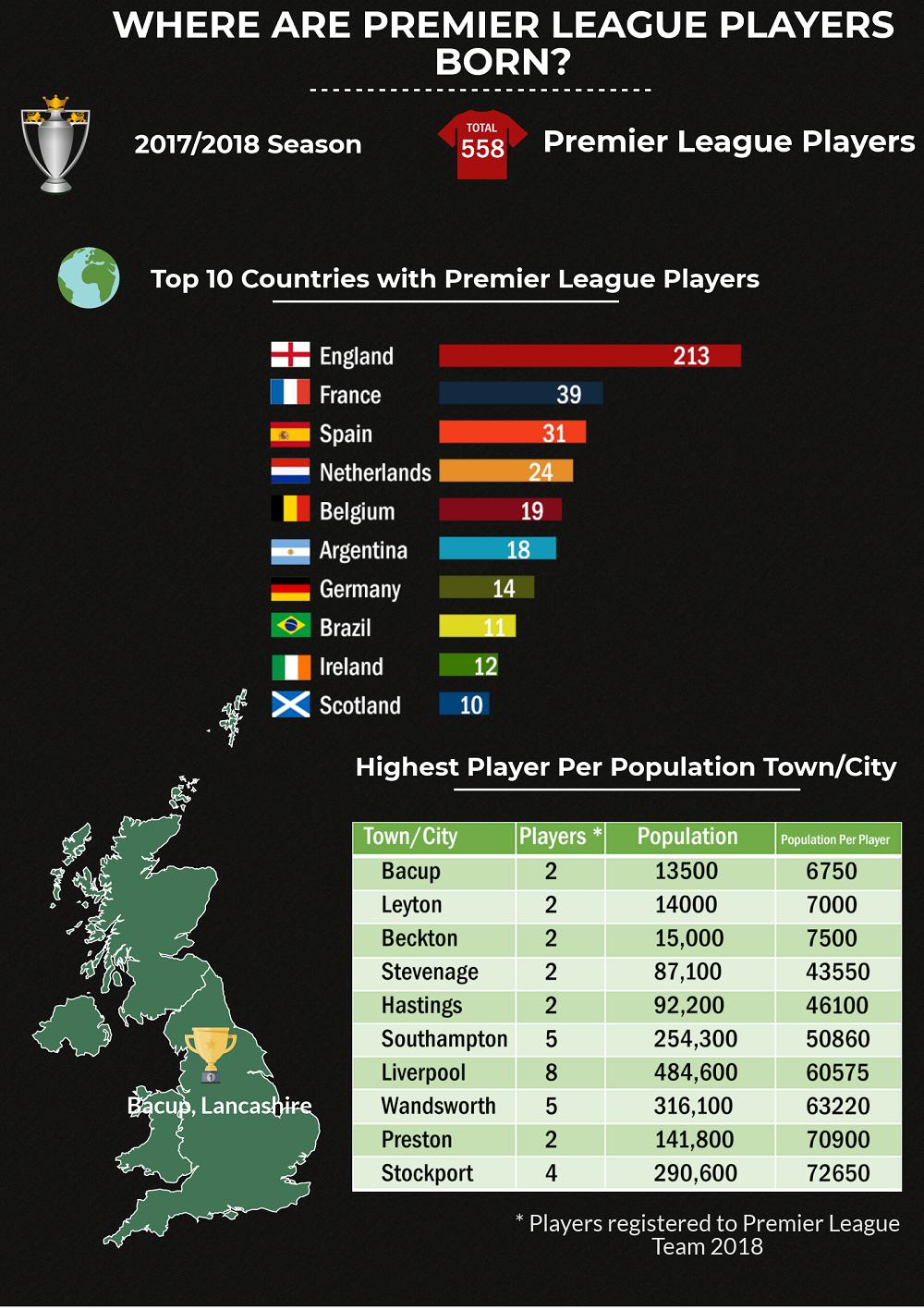 Premier League Players -https://www.fanseats.co.uk